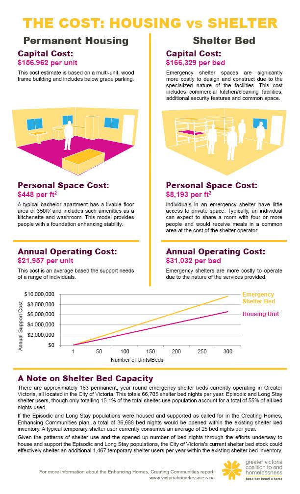 COST-HousingVShelter