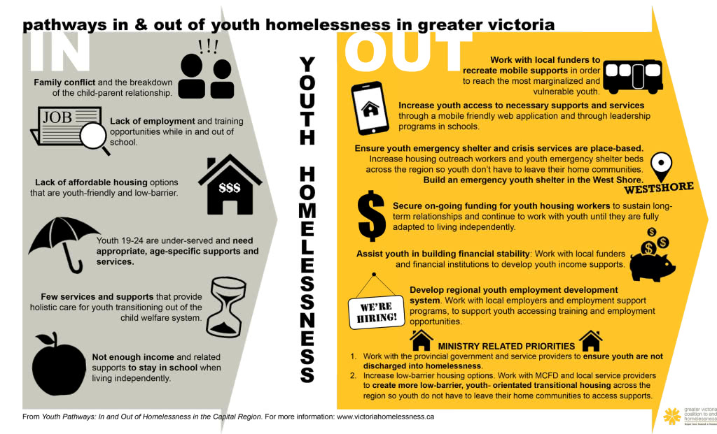 homelessness in canada essay Earch alliance for abra adamo, fran klodawsky, tim aubry and stephen hwang prepared october 2016 ending homelessness in canada a study of 10-year plans.
